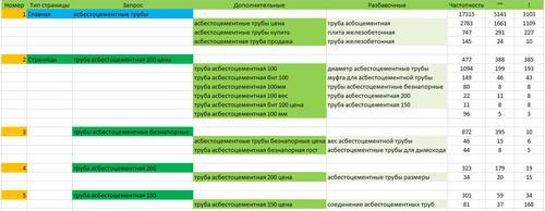 raspredelenie-semanticheskogo-yadra-2-big.jpg